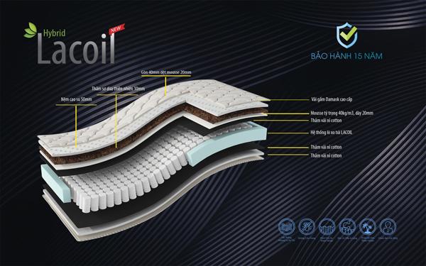 kết cấu đệm lò xo Lacoil Vạn Thành
